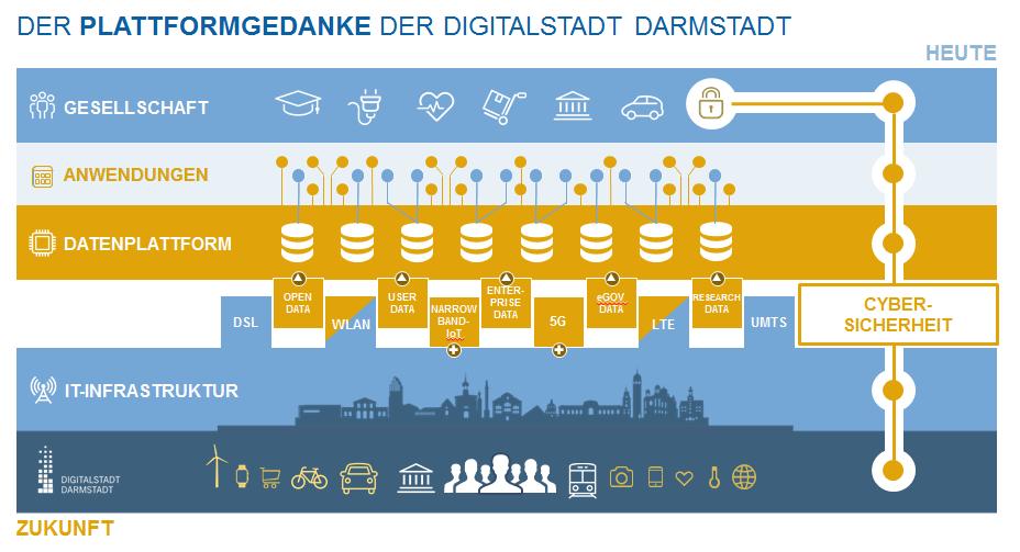 Konzept Datenplattform Darmstadt