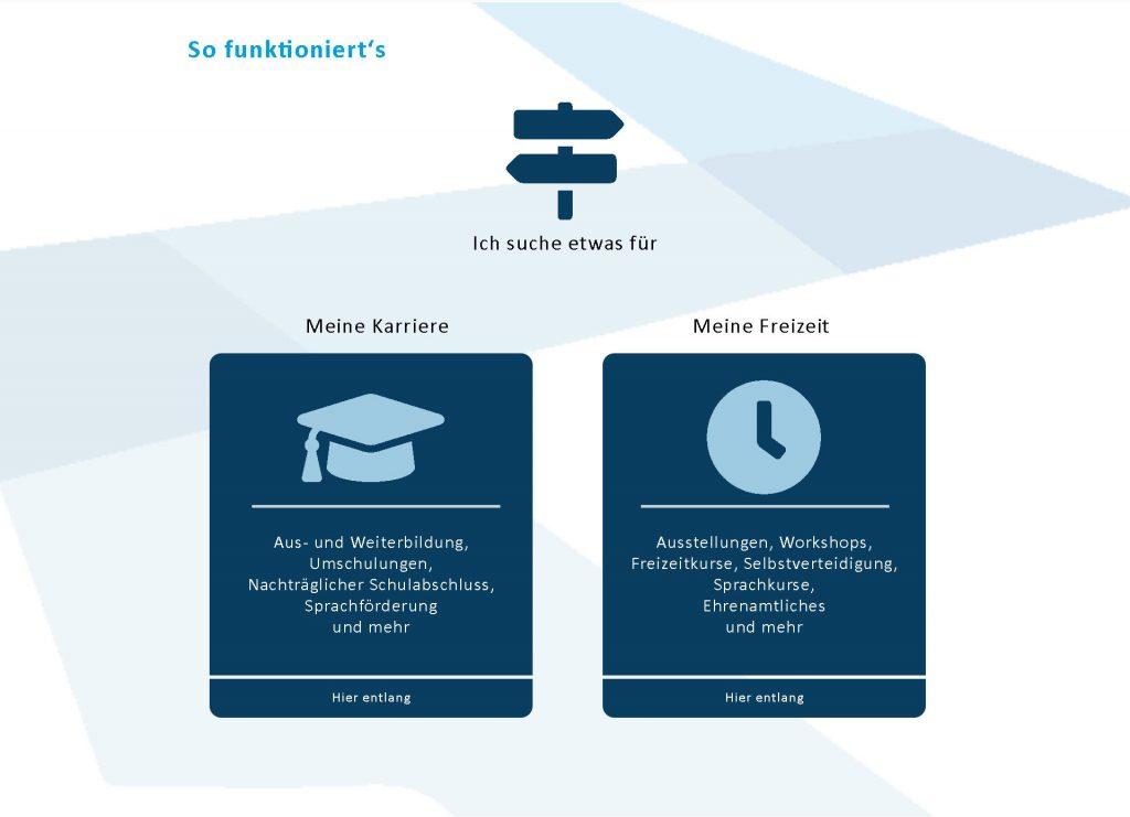 Der digitale Bildungswegweiser Darmstadt für Beruf und Freizeit